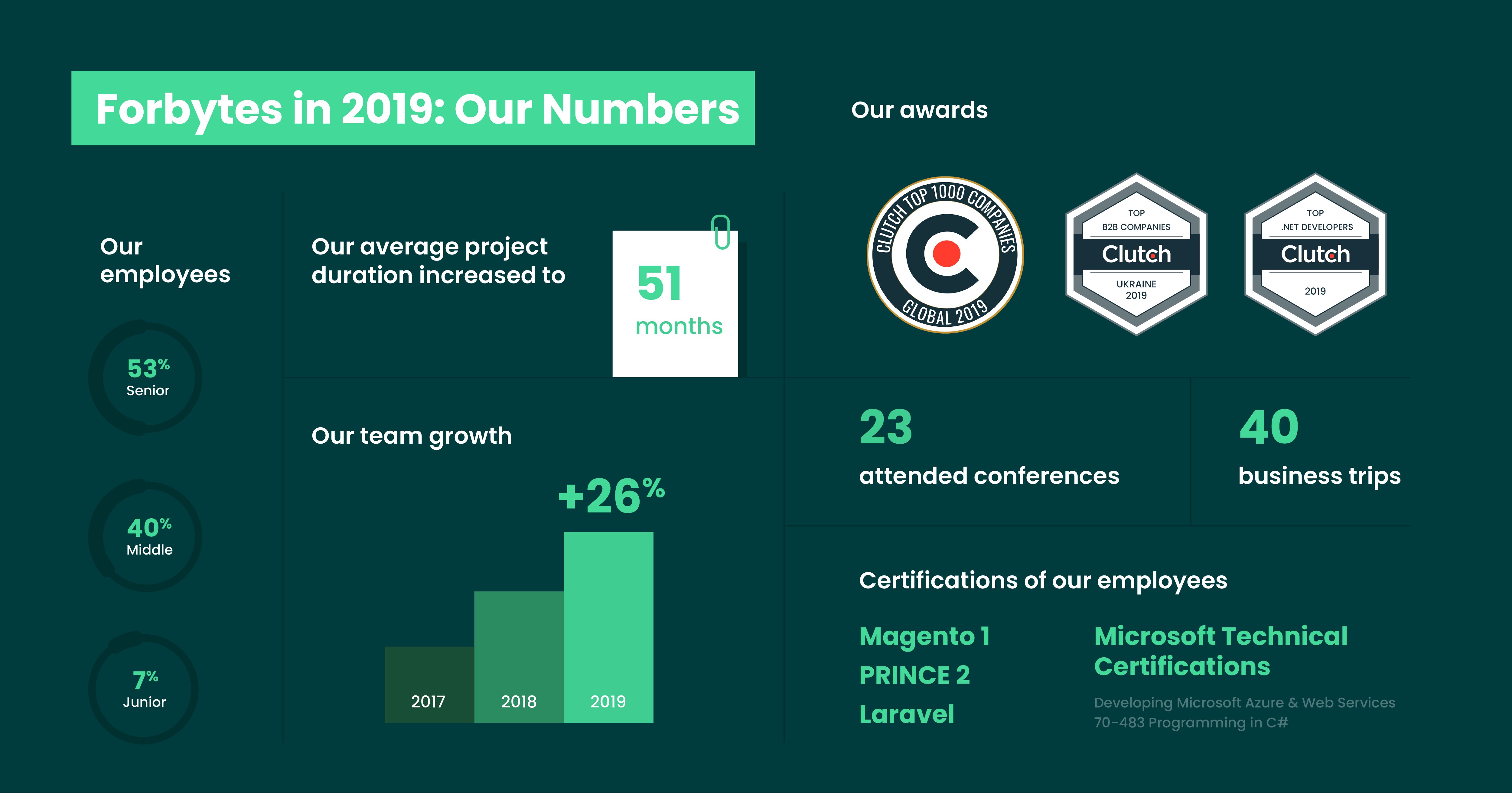 Forbytes in numbers infographic