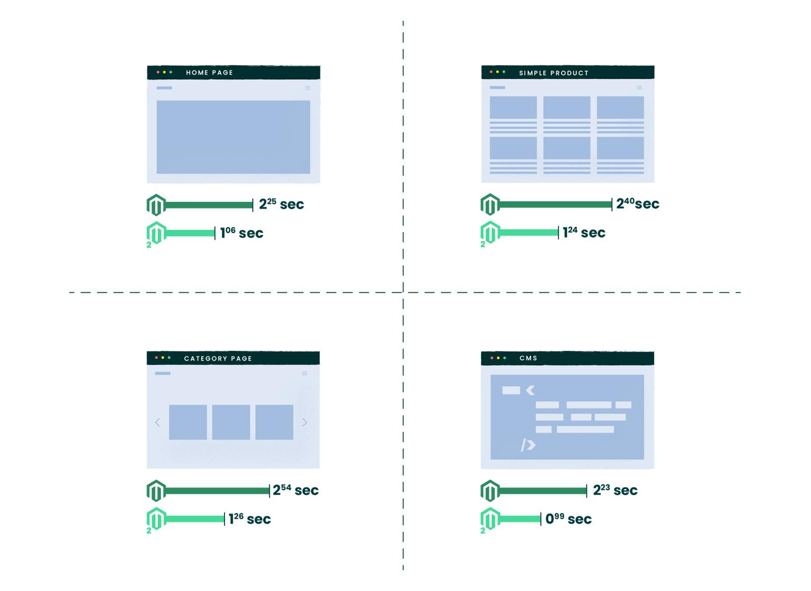 Magento 1 and Magento 2 Website Speed Comparison