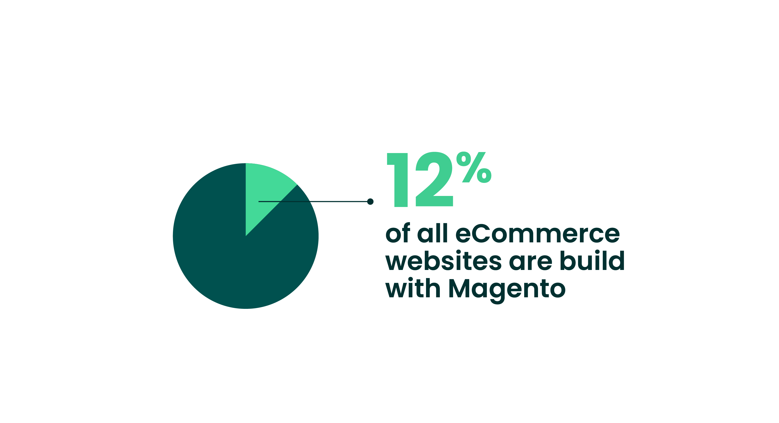 Percentage of Magento websites in eCommerce
