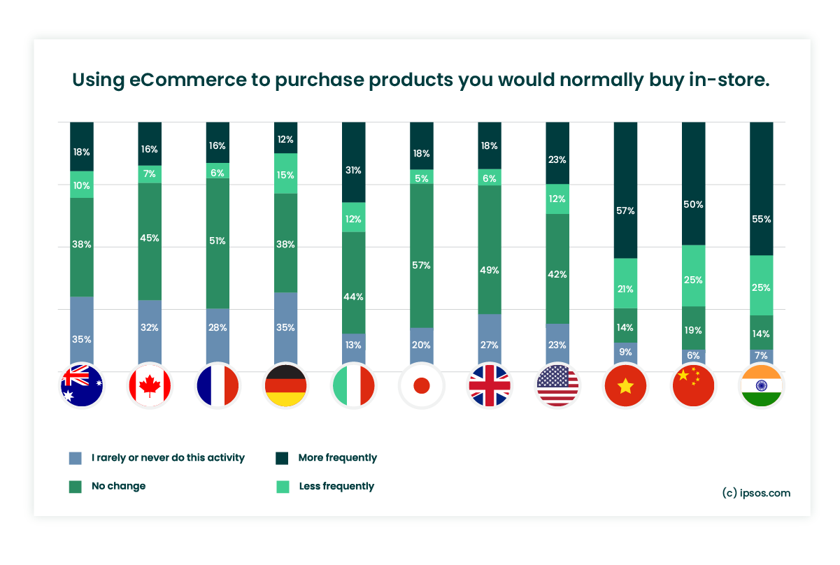 Increase in eCommerce purchases by country