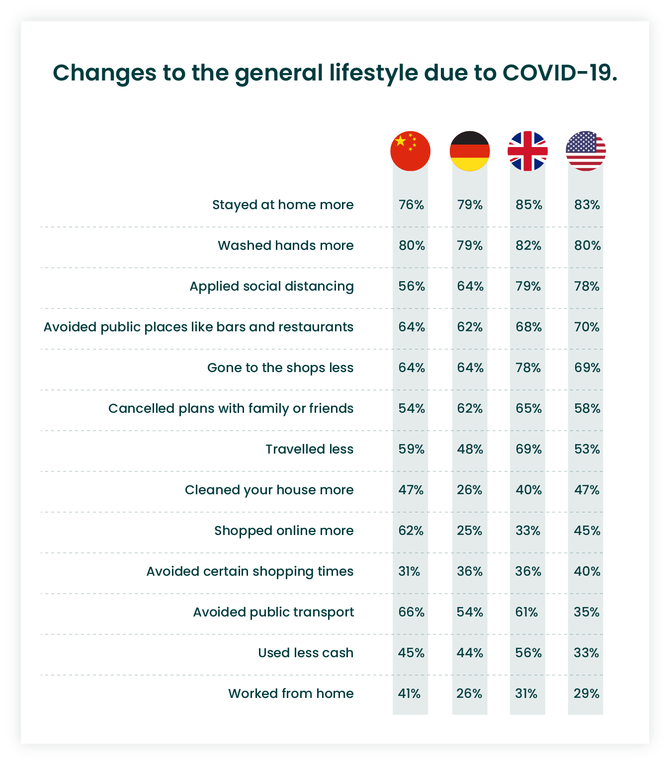 COVID-19 affects people everyday life statistics