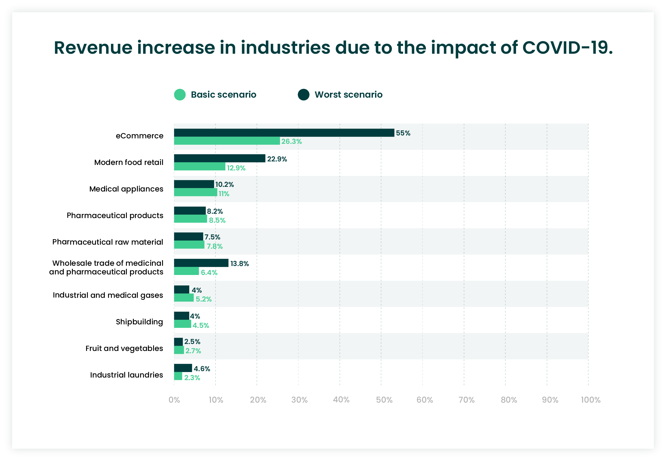COVID-19 affects industry revenue statistics
