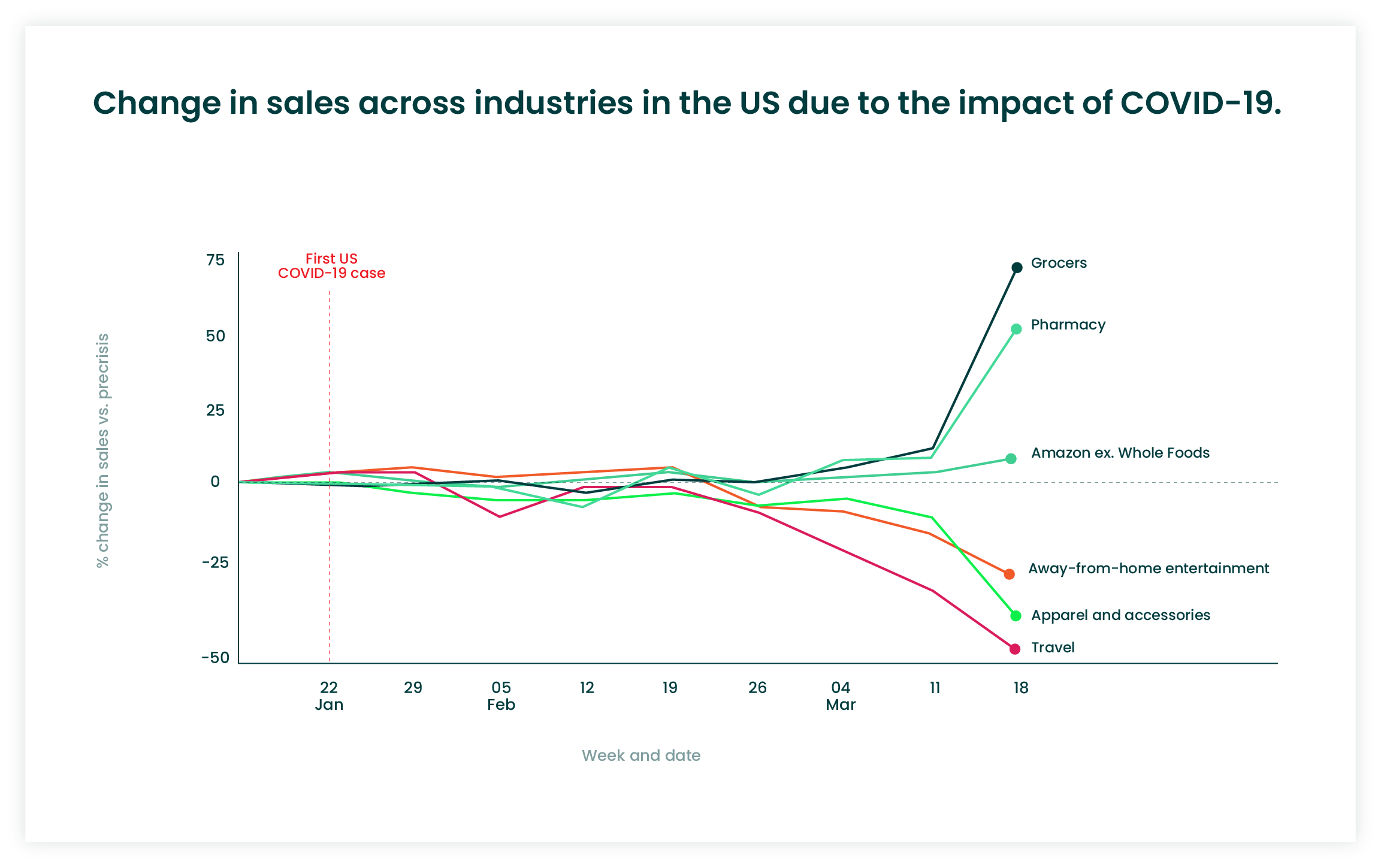 COVID-19 affects sales in US statistics