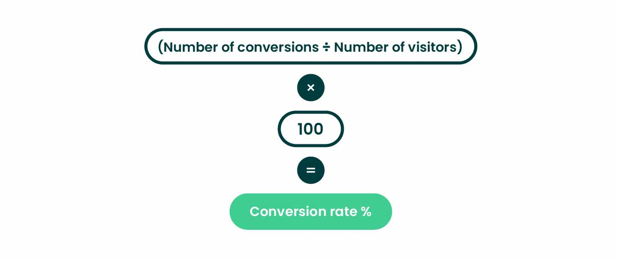 eCommerce metrics conversion rate formula