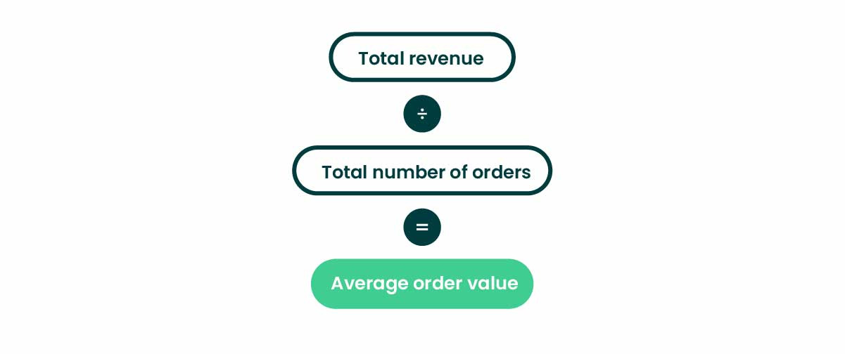 eCommerce metrics average order value formula
