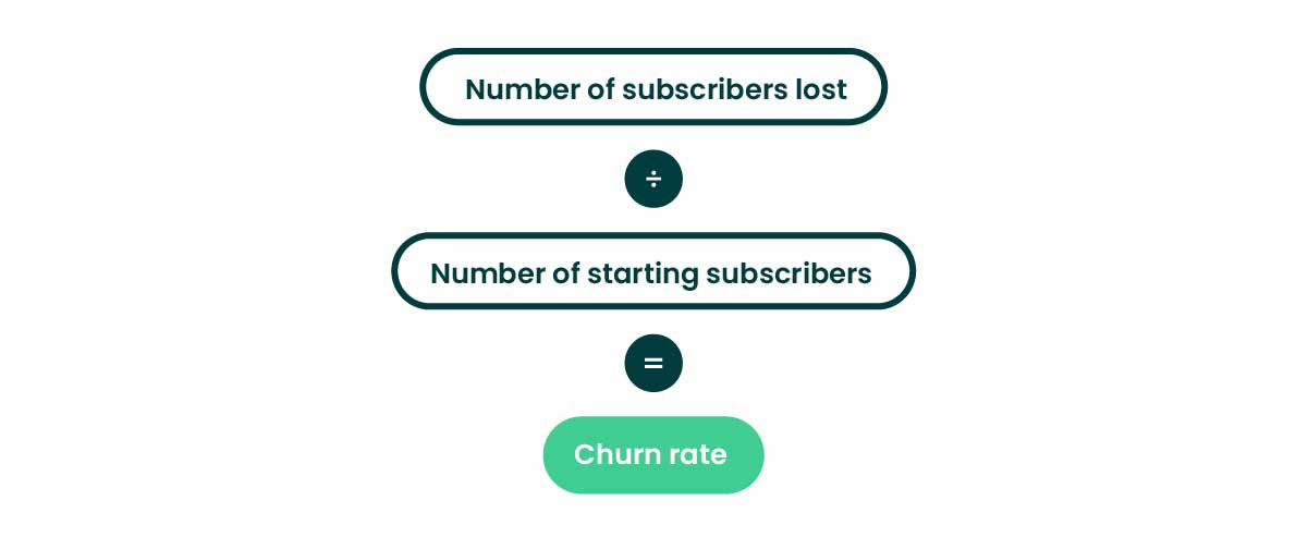 eCommerce metrics churn rate formula