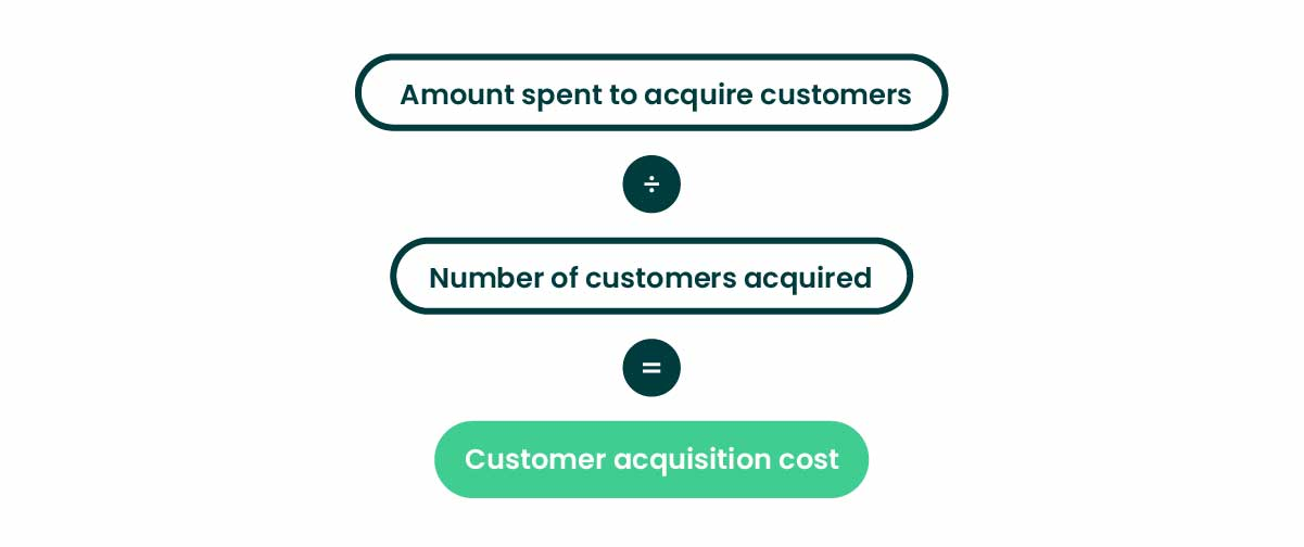 eCommerce metrics customer acquisition cost formula