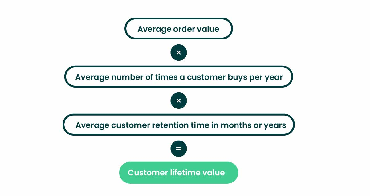 eCommerce metrics customer lifetime value formula