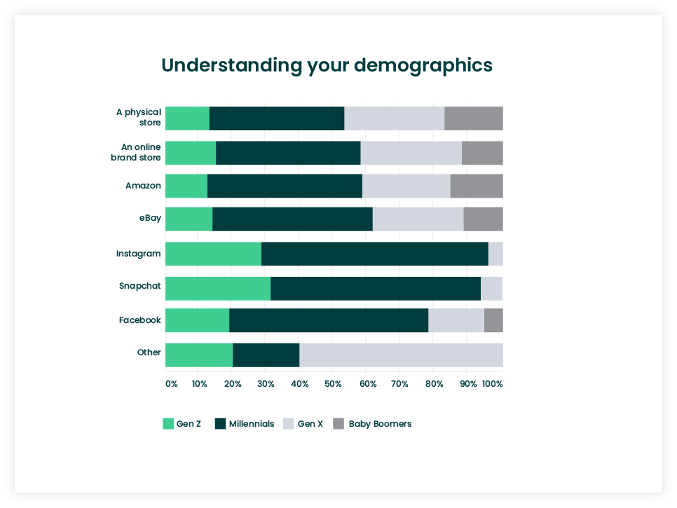 Understanding demographics in omnichannel retailing