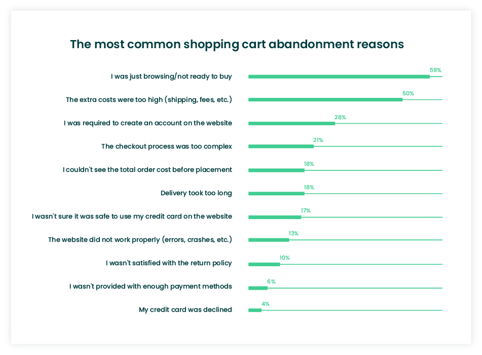 Shopping cart abandonment reasons stats