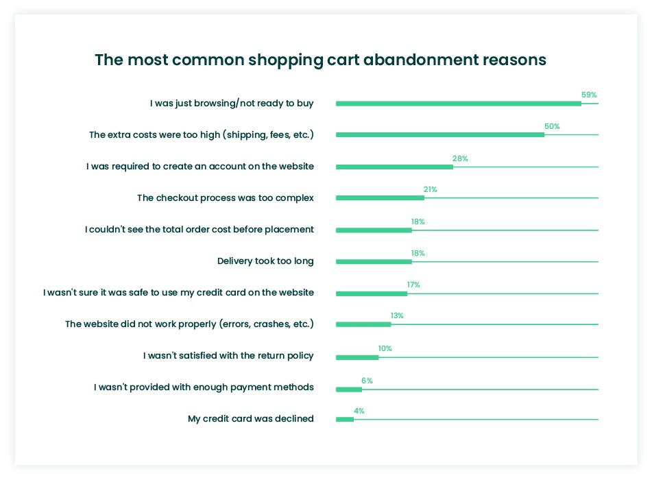 Shopping cart abandonment reasons stats