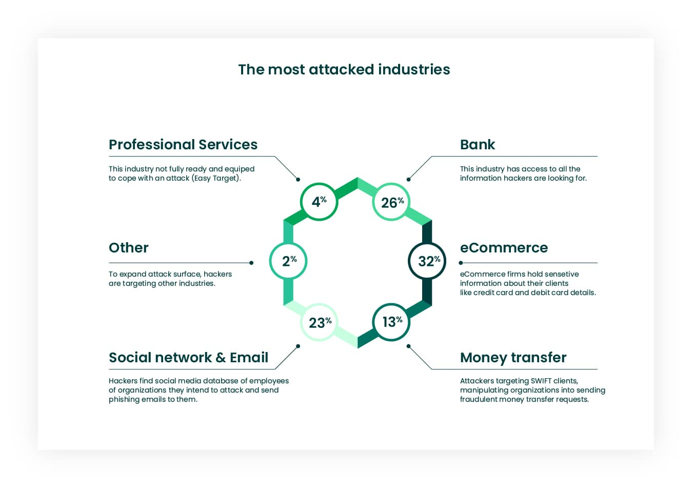 Most attacked industries by hackers infographic stats