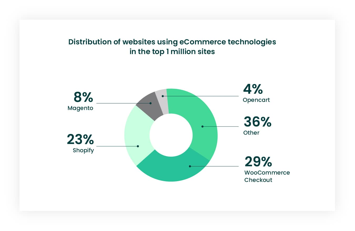 Which eCommerce platform to choose based on usage statistics infographic