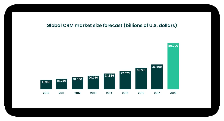CRM market revenue forecast