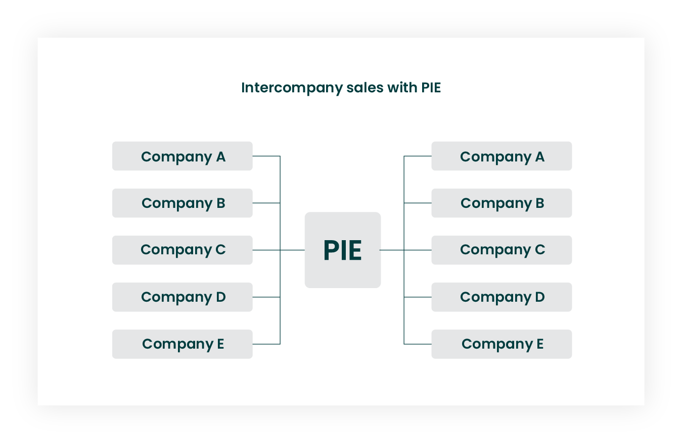 Intercompany sales with PIE