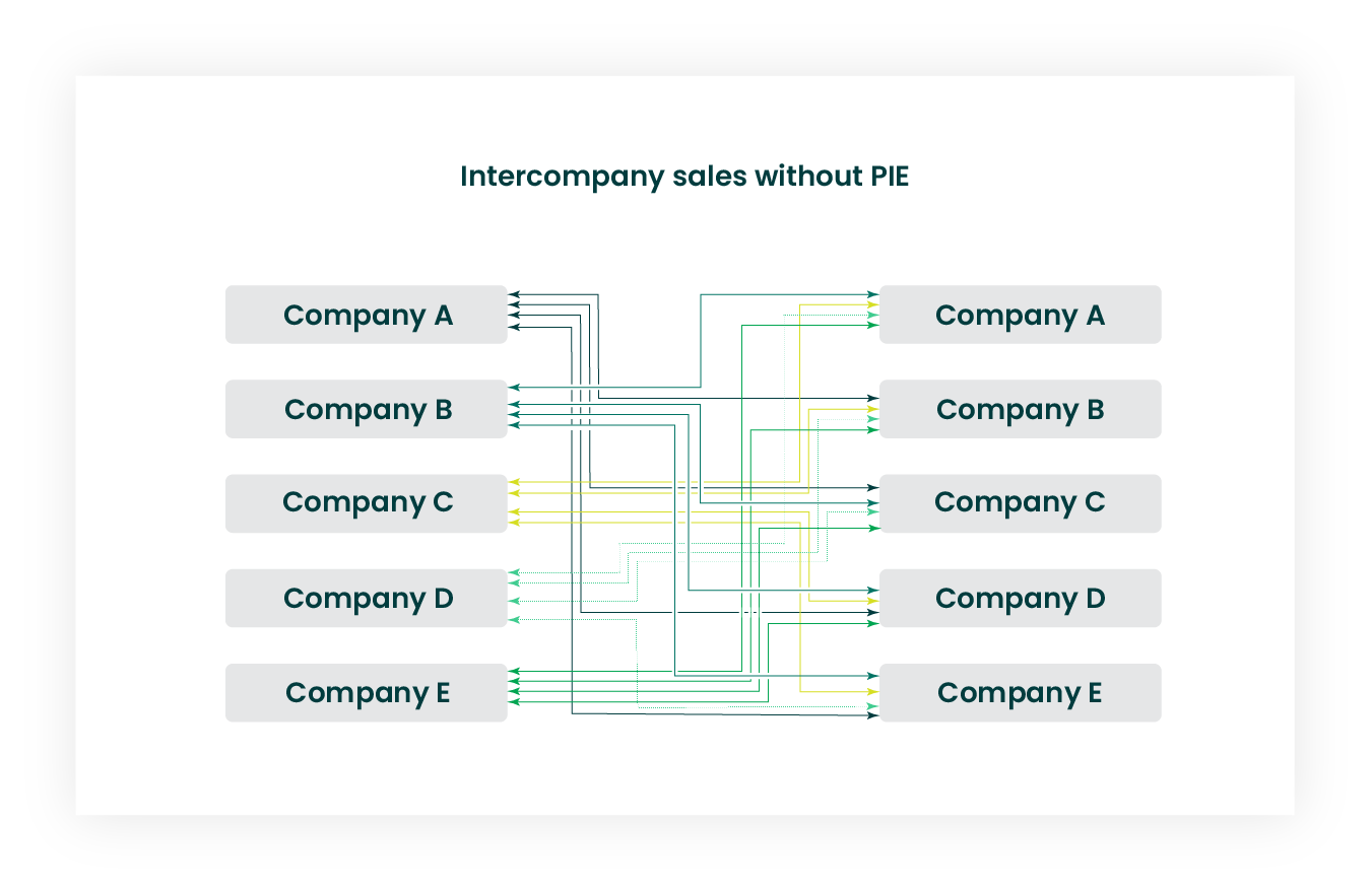 Intercompany sales without PIE