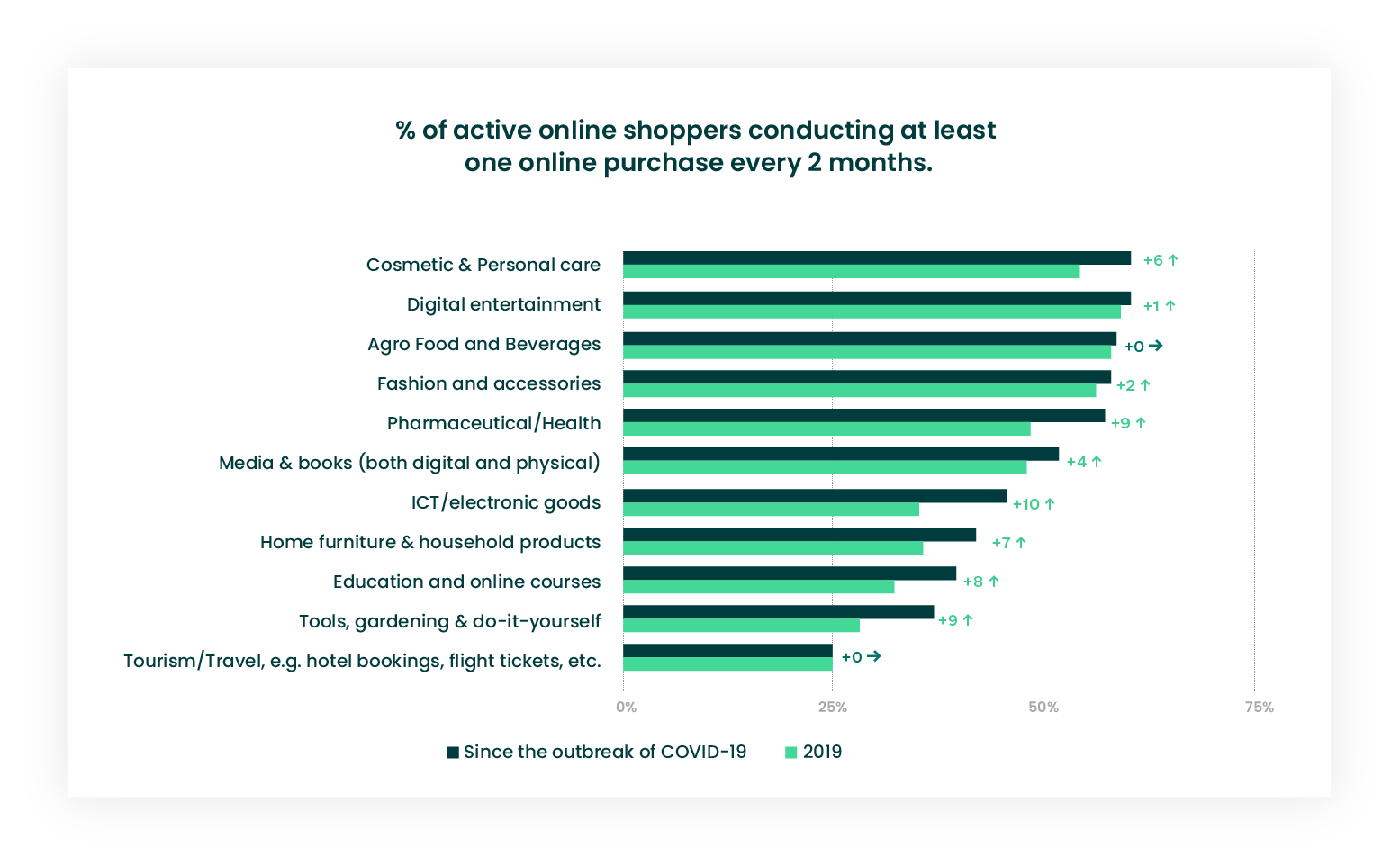 Online shoppers conducting purchases infographics